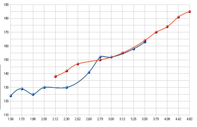 измерение пульса на разных соотношениях трансмиссии (тренд соотношений)